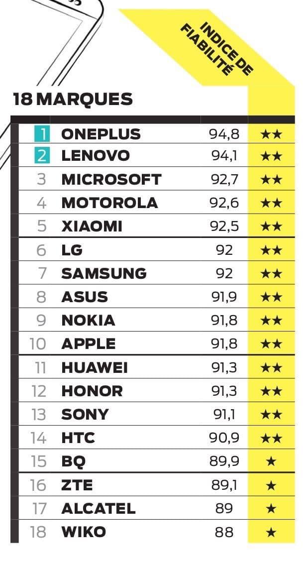 marque high tech les plus fiable smartphone