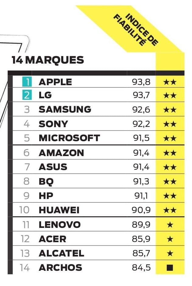 marque high tech les plus fiable tablette